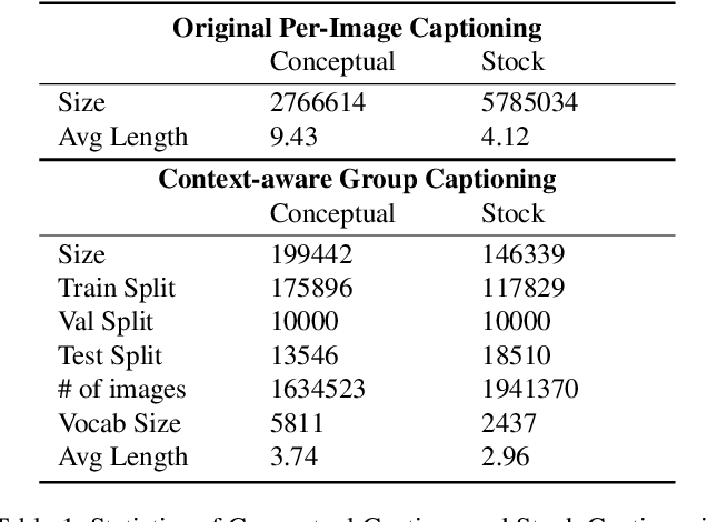 Figure 2 for Context-Aware Group Captioning via Self-Attention and Contrastive Features
