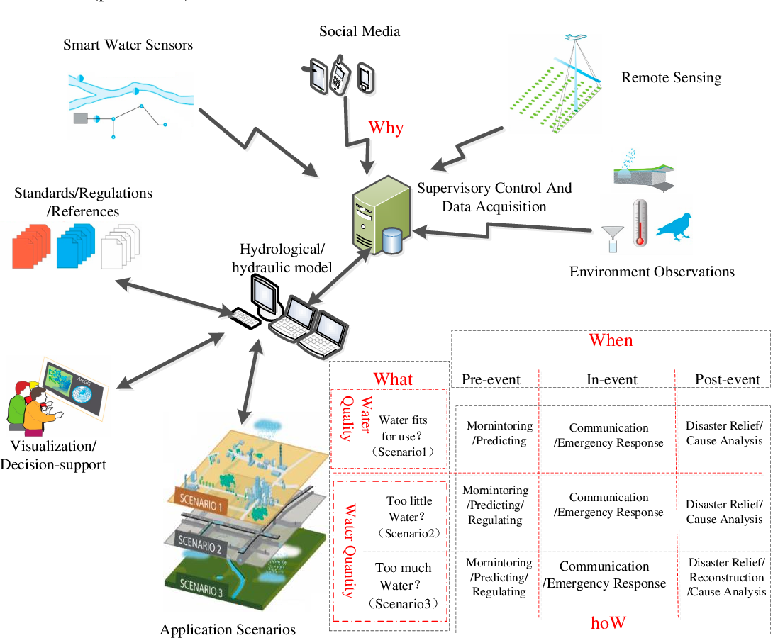Figure 1 for Applications of Social Media in Hydroinformatics: A Survey