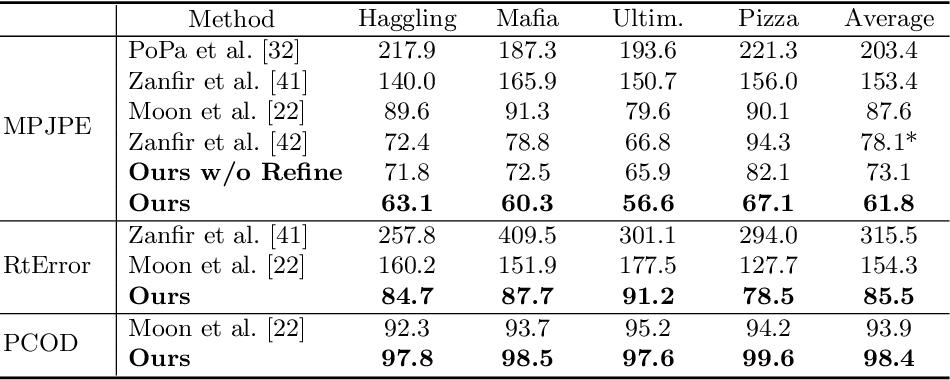 Figure 2 for SMAP: Single-Shot Multi-Person Absolute 3D Pose Estimation