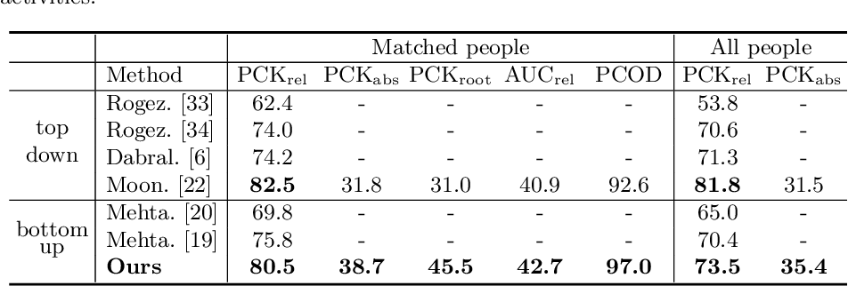 Figure 4 for SMAP: Single-Shot Multi-Person Absolute 3D Pose Estimation