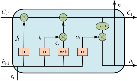 Figure 3 for Correlated Deep Q-learning based Microgrid Energy Management