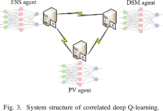 Figure 4 for Correlated Deep Q-learning based Microgrid Energy Management