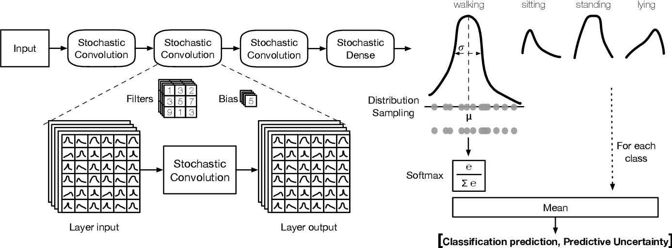 Figure 3 for The Benefit of the Doubt: Uncertainty Aware Sensing for Edge Computing Platforms