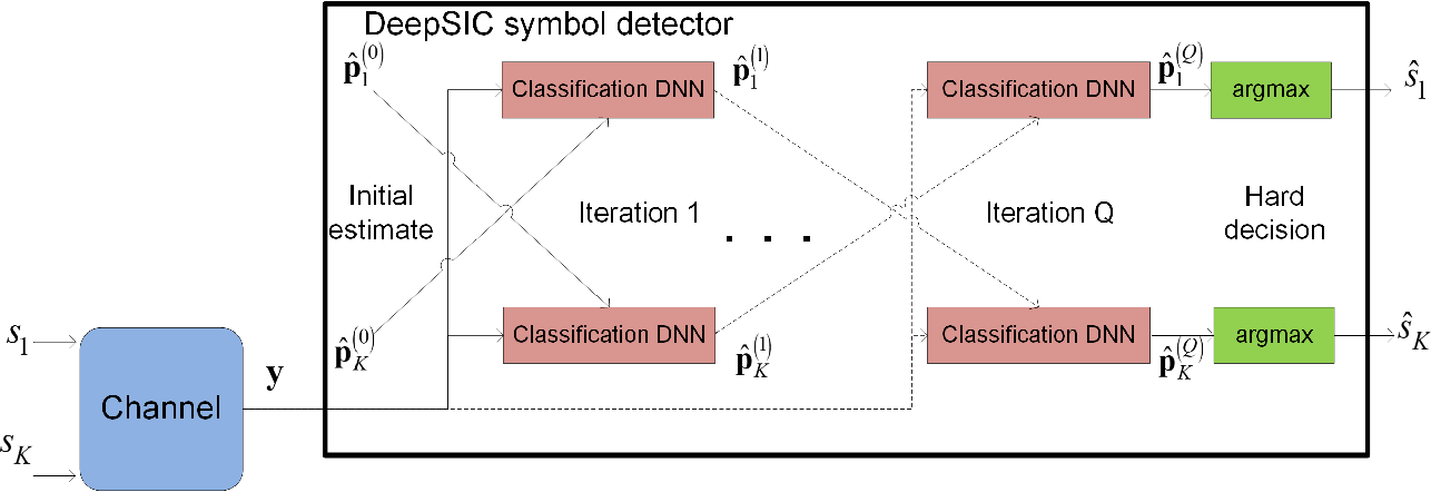 Figure 4 for DeepSIC: Deep Soft Interference Cancellation for Multiuser MIMO Detection