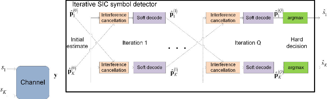 Figure 2 for DeepSIC: Deep Soft Interference Cancellation for Multiuser MIMO Detection
