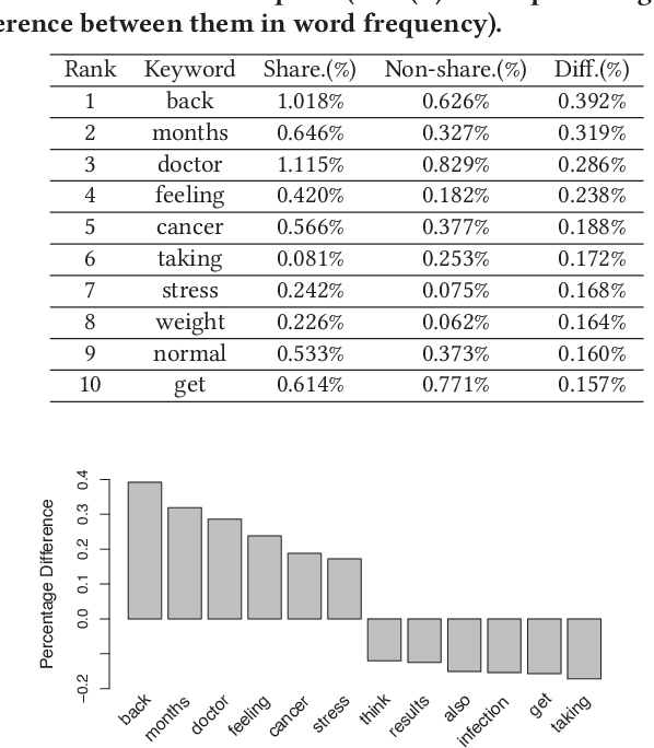 Table 6 from Understanding Users' Risk Perceptions about