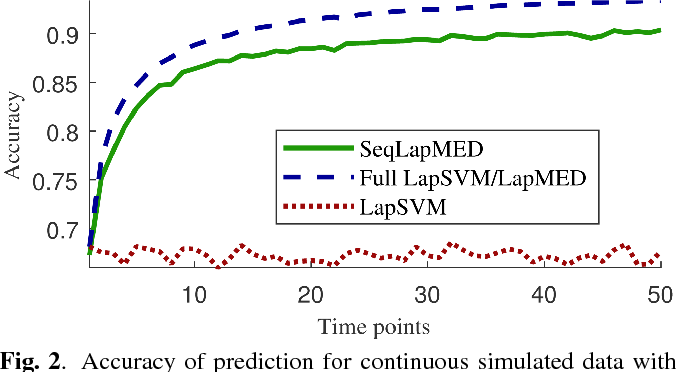 Figure 2 for Sequential Maximum Margin Classifiers for Partially Labeled Data