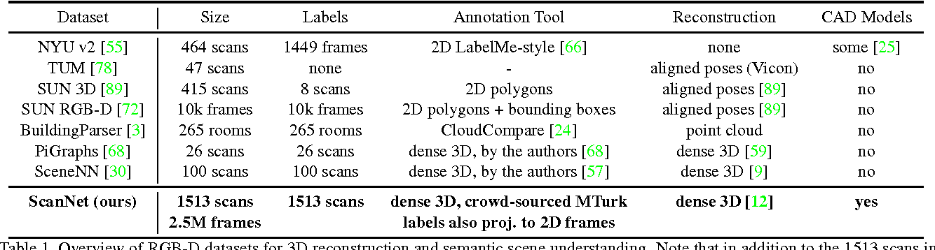 Figure 2 for ScanNet: Richly-annotated 3D Reconstructions of Indoor Scenes