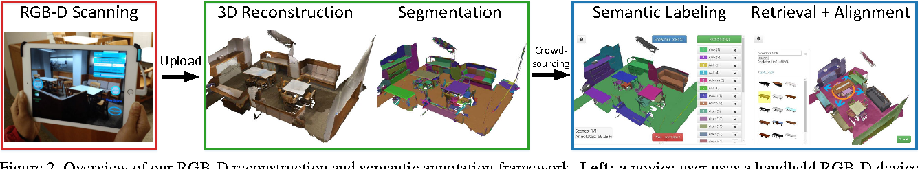 Figure 3 for ScanNet: Richly-annotated 3D Reconstructions of Indoor Scenes