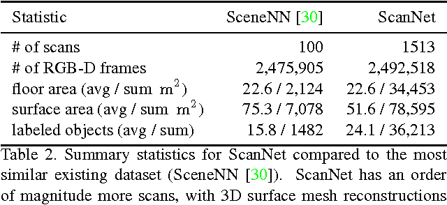 Figure 4 for ScanNet: Richly-annotated 3D Reconstructions of Indoor Scenes