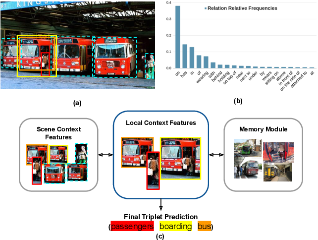 Figure 1 for RelTransformer: Balancing the Visual Relationship Detection from Local Context, Scene and Memory