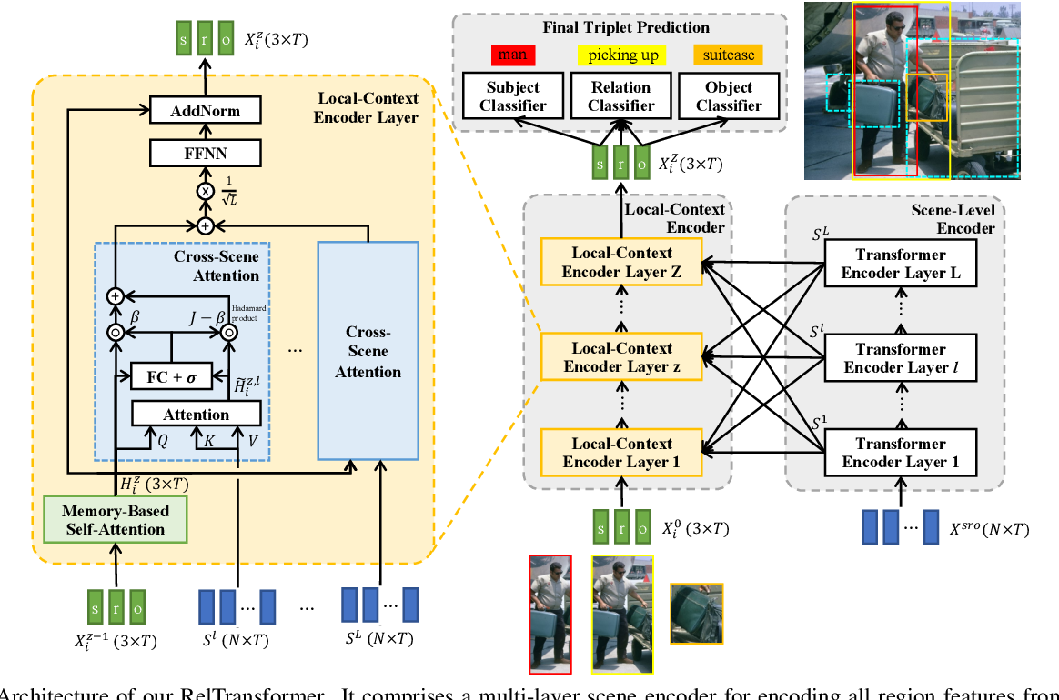 Figure 3 for RelTransformer: Balancing the Visual Relationship Detection from Local Context, Scene and Memory