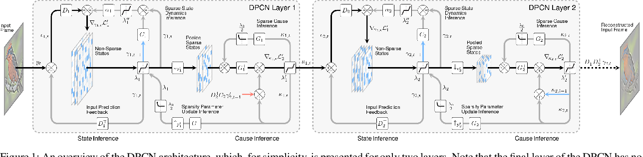 Figure 1 for Faster Convergence in Deep-Predictive-Coding Networks to Learn Deeper Representations