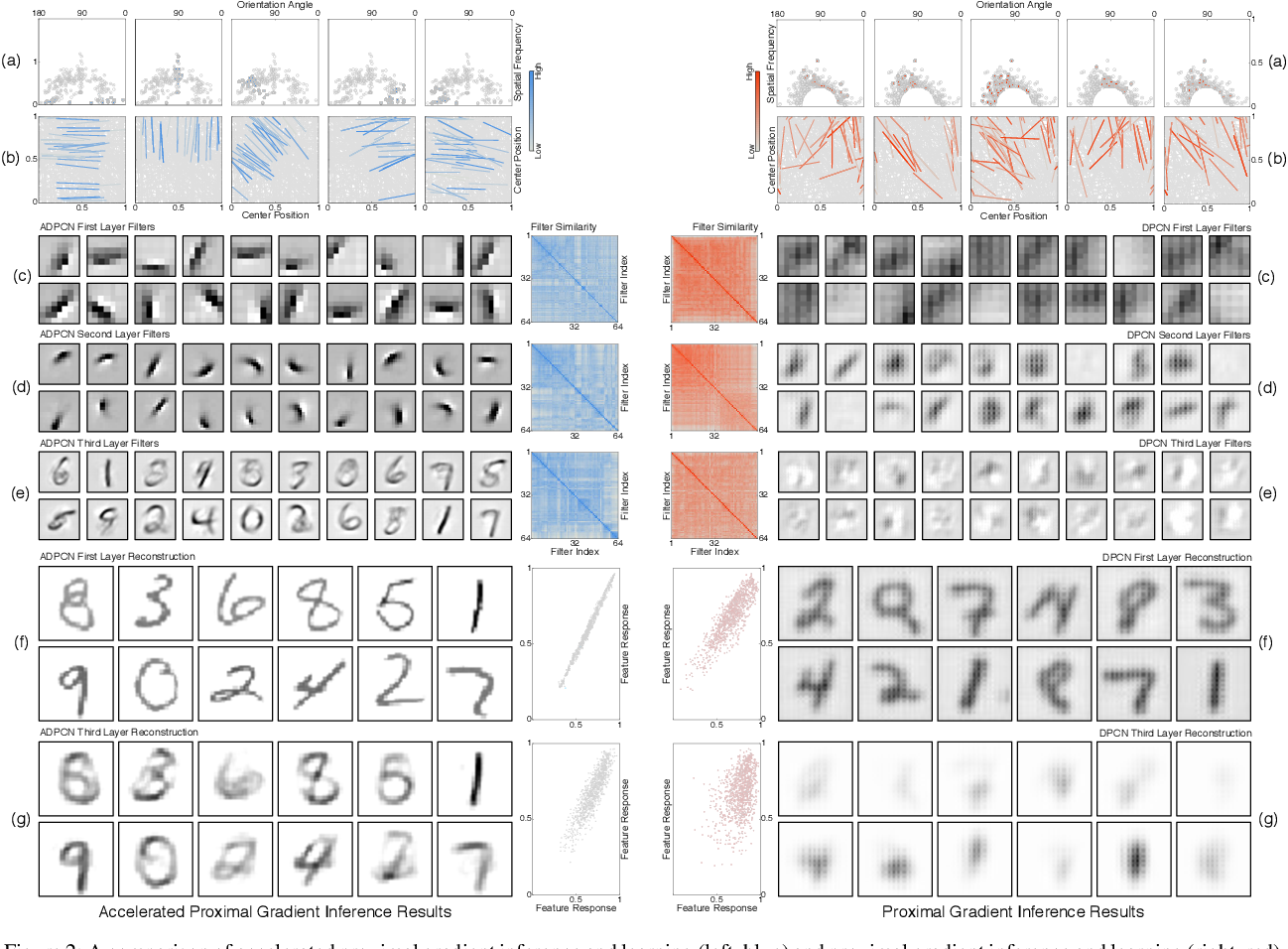 Figure 2 for Faster Convergence in Deep-Predictive-Coding Networks to Learn Deeper Representations