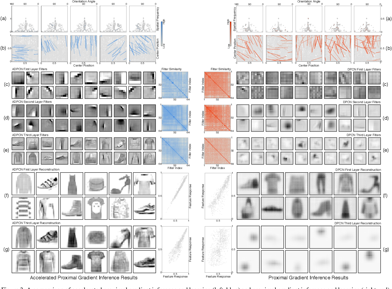 Figure 3 for Faster Convergence in Deep-Predictive-Coding Networks to Learn Deeper Representations