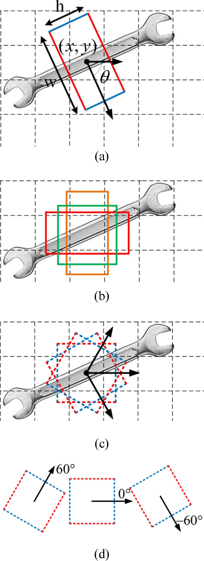 Figure 1 for A Real-time Robotic Grasp Approach with Oriented Anchor Box