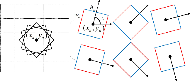 Figure 3 for A Real-time Robotic Grasp Approach with Oriented Anchor Box