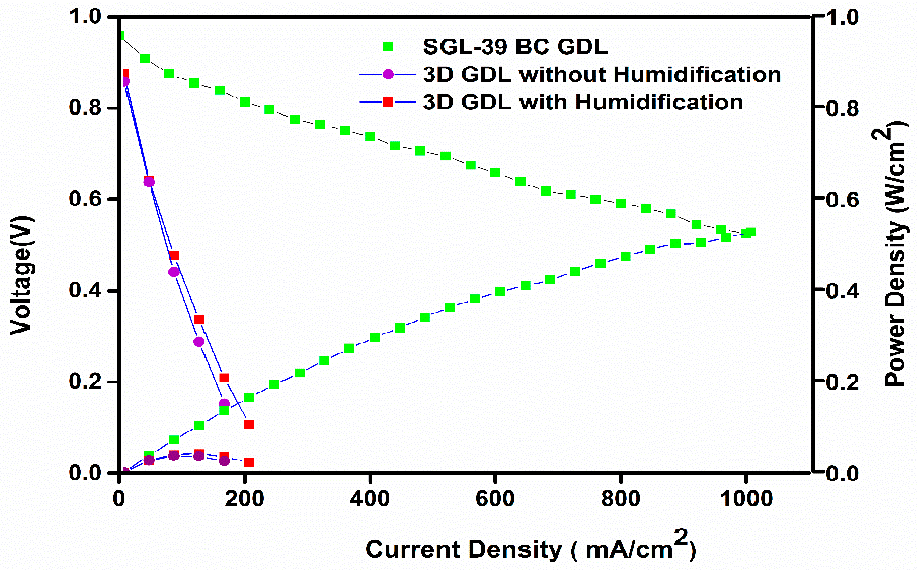 Figure 4 from Manufacturing the Gas Diffusion Layer for PEM Fuel