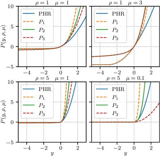 Figure 1 for Augmented Lagrangian Adversarial Attacks