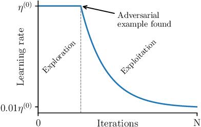 Figure 3 for Augmented Lagrangian Adversarial Attacks