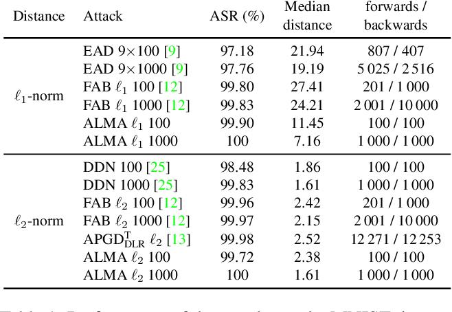 Figure 2 for Augmented Lagrangian Adversarial Attacks