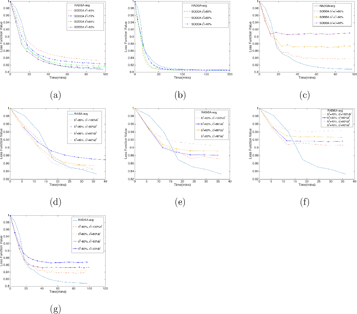Figure 3 for A Stochastic Large-scale Machine Learning Algorithm for Distributed Features and Observations