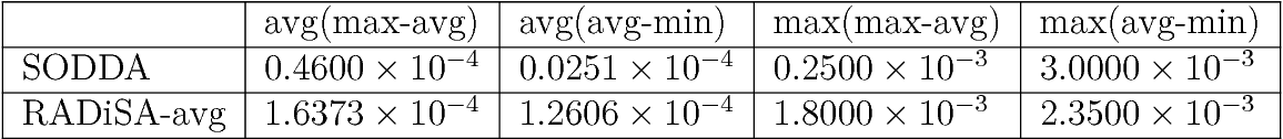 Figure 4 for A Stochastic Large-scale Machine Learning Algorithm for Distributed Features and Observations