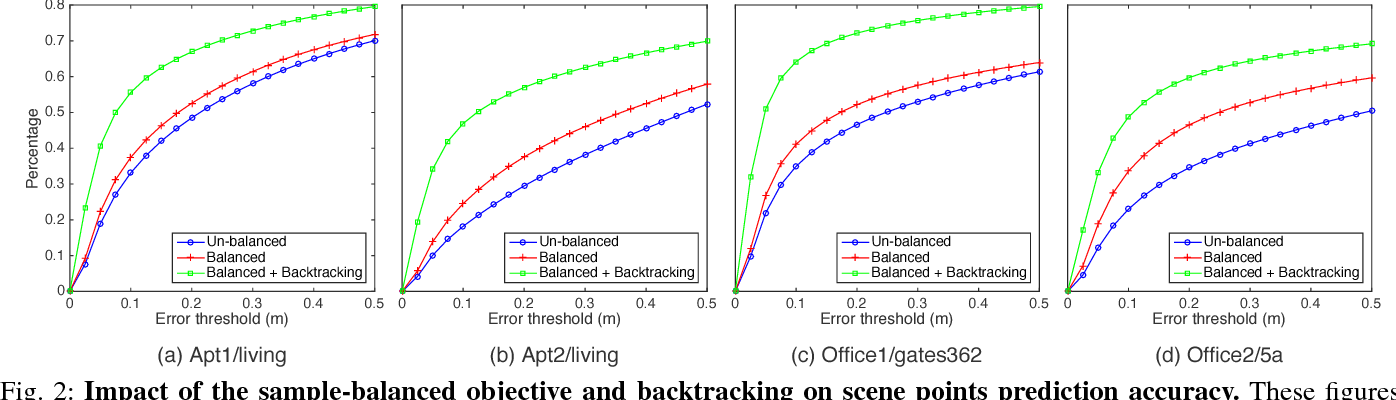 Figure 2 for Backtracking Regression Forests for Accurate Camera Relocalization