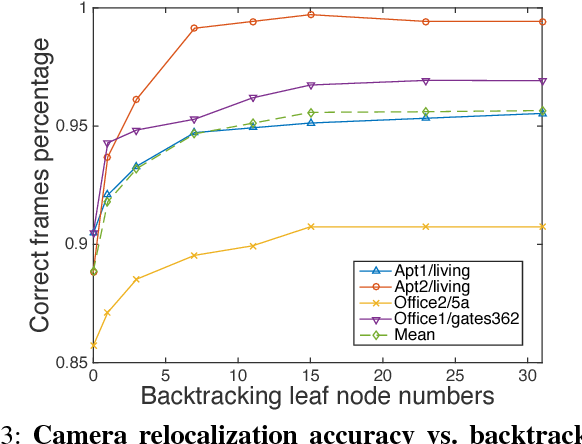 Figure 3 for Backtracking Regression Forests for Accurate Camera Relocalization