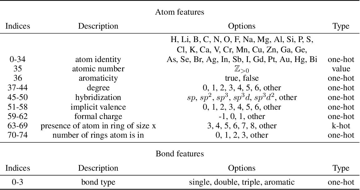 Figure 3 for GeoMol: Torsional Geometric Generation of Molecular 3D Conformer Ensembles