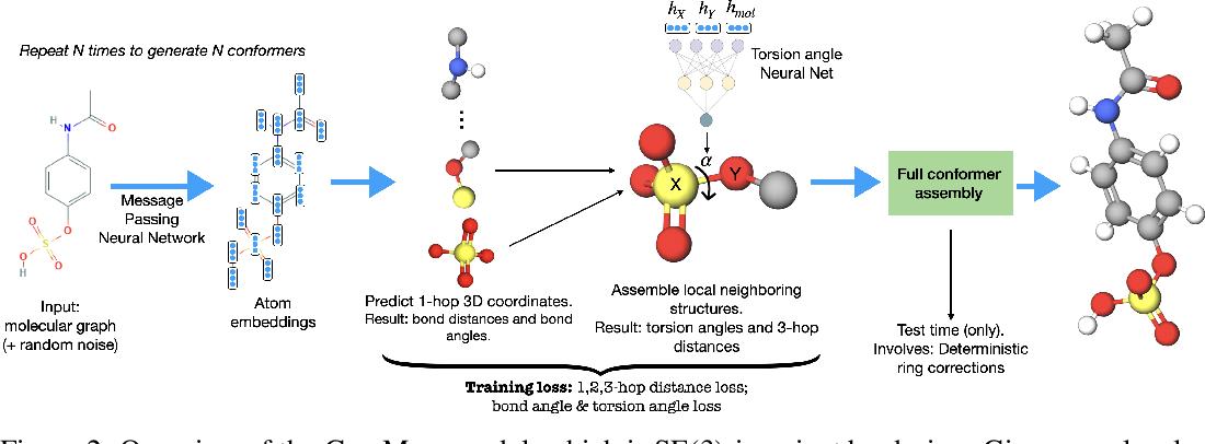 Figure 1 for GeoMol: Torsional Geometric Generation of Molecular 3D Conformer Ensembles