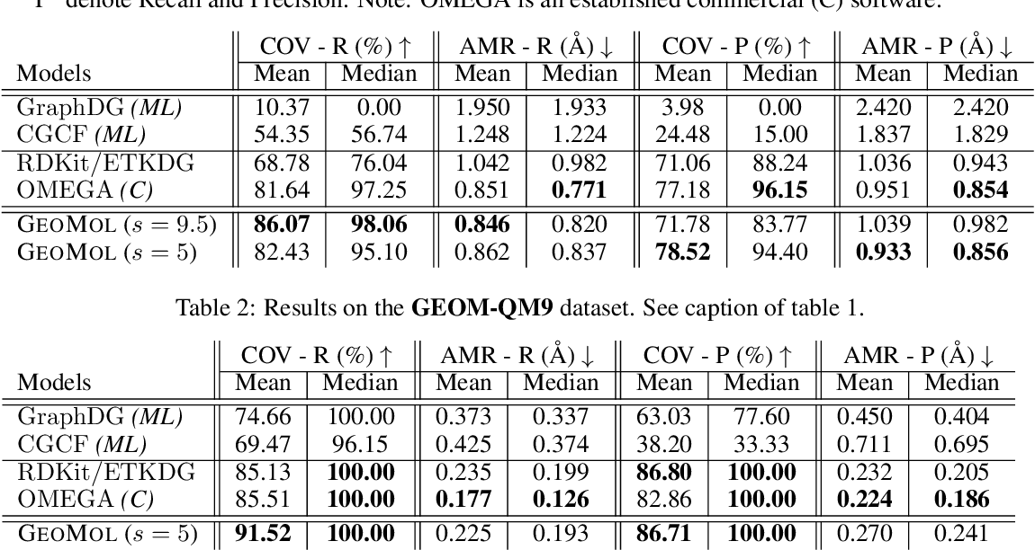 Figure 2 for GeoMol: Torsional Geometric Generation of Molecular 3D Conformer Ensembles