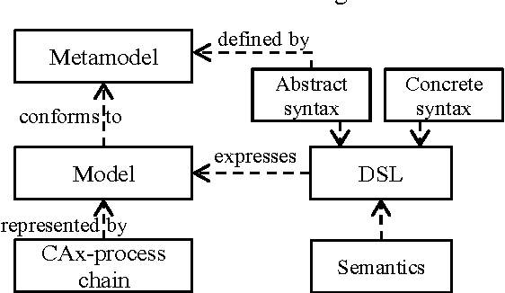 Figure 7 from Designing CAx-process chains - Model and