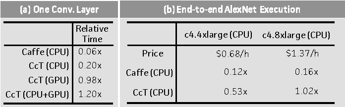 Figure 3 for Caffe con Troll: Shallow Ideas to Speed Up Deep Learning