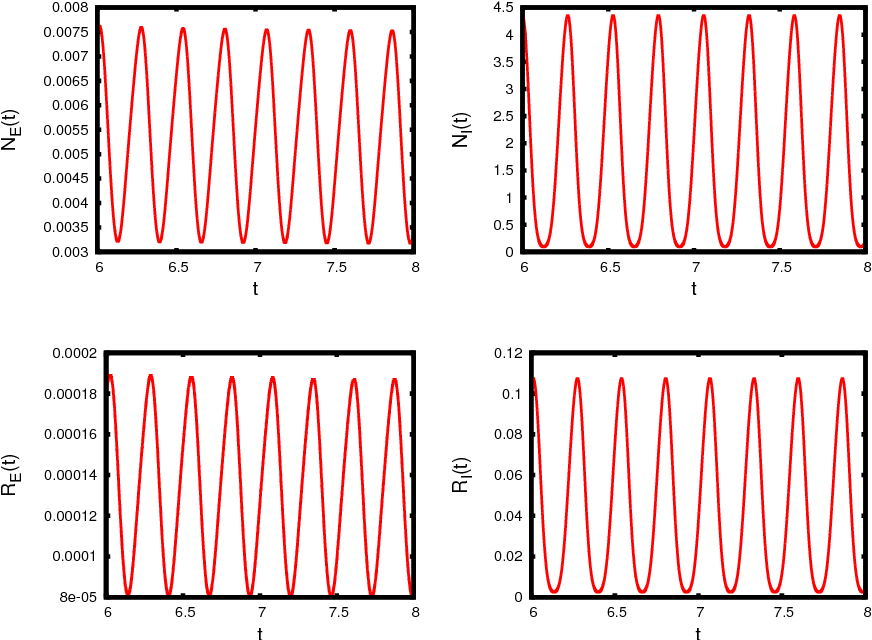 Figure 13 from Analysis and numerical solver for excitatory