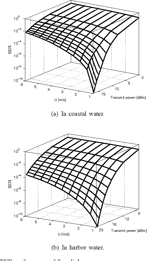 Figure 2 From Effect Of Random Sea Surface On Downlink Underwater