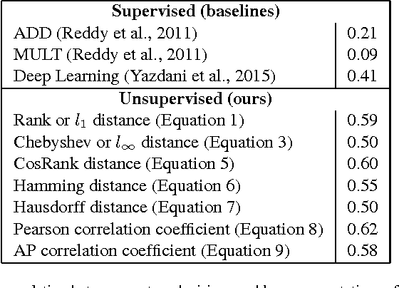 Figure 4 for A Study of Metrics of Distance and Correlation Between Ranked Lists for Compositionality Detection