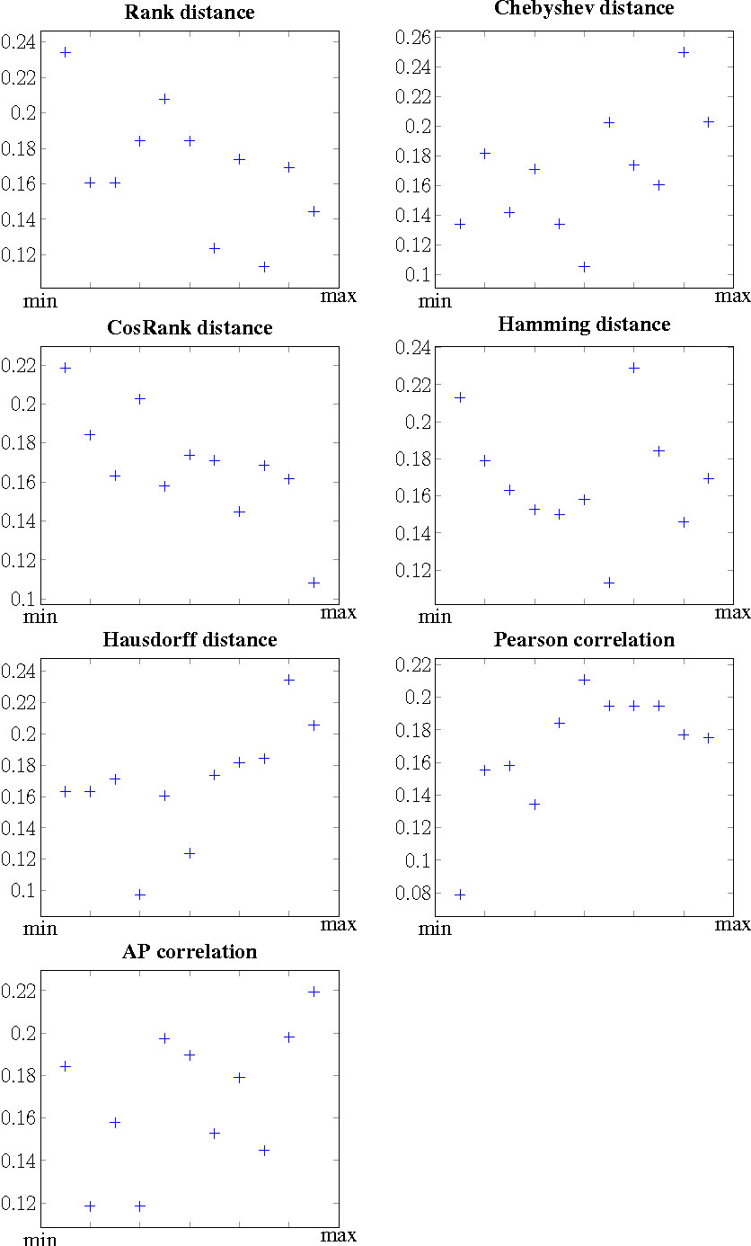 Figure 2 for A Study of Metrics of Distance and Correlation Between Ranked Lists for Compositionality Detection
