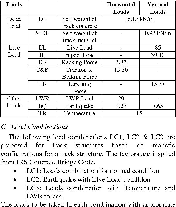 Analysis And Design Of Ballastless Track Slab Semantic Scholar