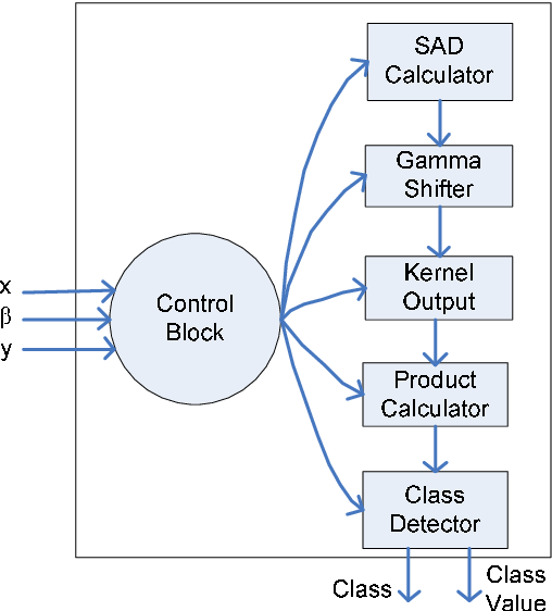 Figure 1 from Hardware Support Vector Machine (SVM) for