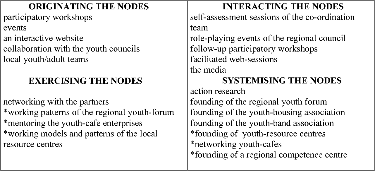 PDF] Network Evaluation from the Everyday Life Perspective A Tool