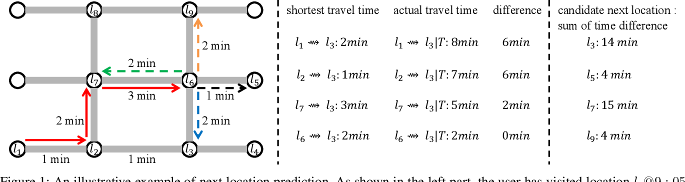 Figure 1 for TTDM: A Travel Time Difference Model for Next Location Prediction