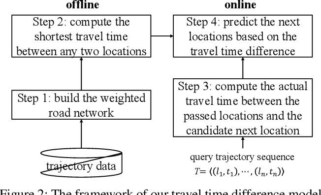 Figure 2 for TTDM: A Travel Time Difference Model for Next Location Prediction