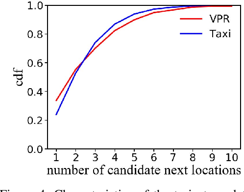 Figure 4 for TTDM: A Travel Time Difference Model for Next Location Prediction