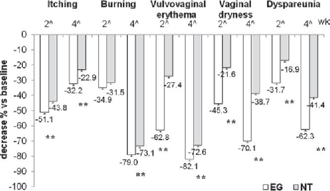 Vaginal dystrophy