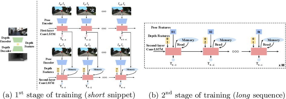 Figure 4 for Learning Monocular Visual Odometry via Self-Supervised Long-Term Modeling
