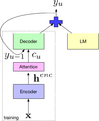 Figure 1 for An analysis of incorporating an external language model into a sequence-to-sequence model