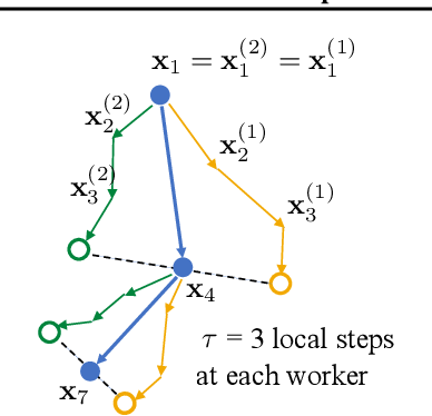 Figure 3 for Adaptive Communication Strategies to Achieve the Best Error-Runtime Trade-off in Local-Update SGD