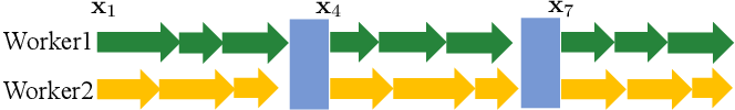 Figure 4 for Adaptive Communication Strategies to Achieve the Best Error-Runtime Trade-off in Local-Update SGD
