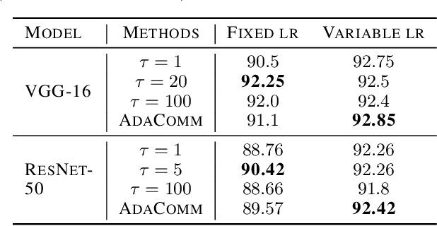 Figure 2 for Adaptive Communication Strategies to Achieve the Best Error-Runtime Trade-off in Local-Update SGD